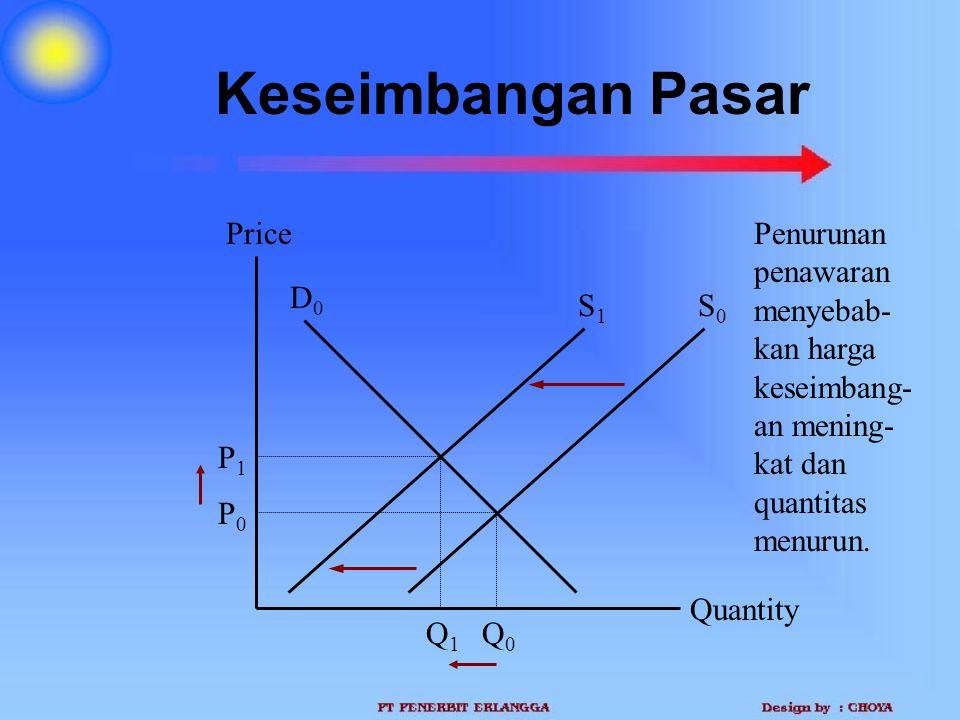 Keseimbangan Pasar Quantity Price P1P1 Q1Q1 D0D0 Q0Q0 P0P0 Penurunan penawaran menyebab- kan harga keseimbang- an mening- kat dan quantitas menurun. S