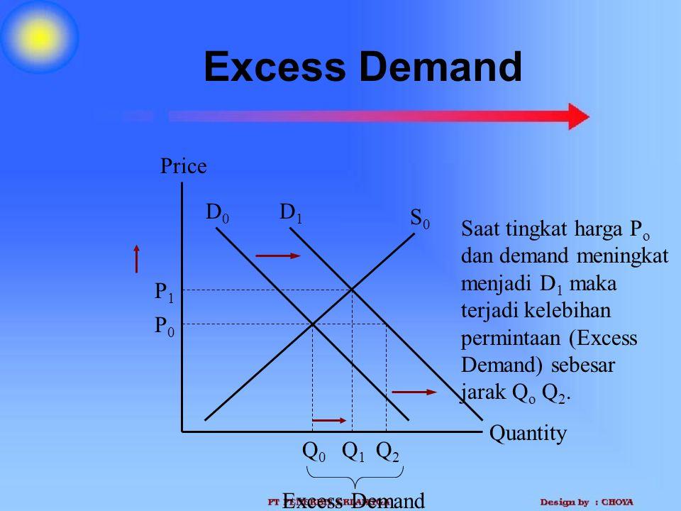 Excess Demand Quantity Price P0P0 Q0Q0 D0D0 S0S0 Q1Q1 P1P1 D1D1 Saat tingkat harga P o dan demand meningkat menjadi D 1 maka terjadi kelebihan permint