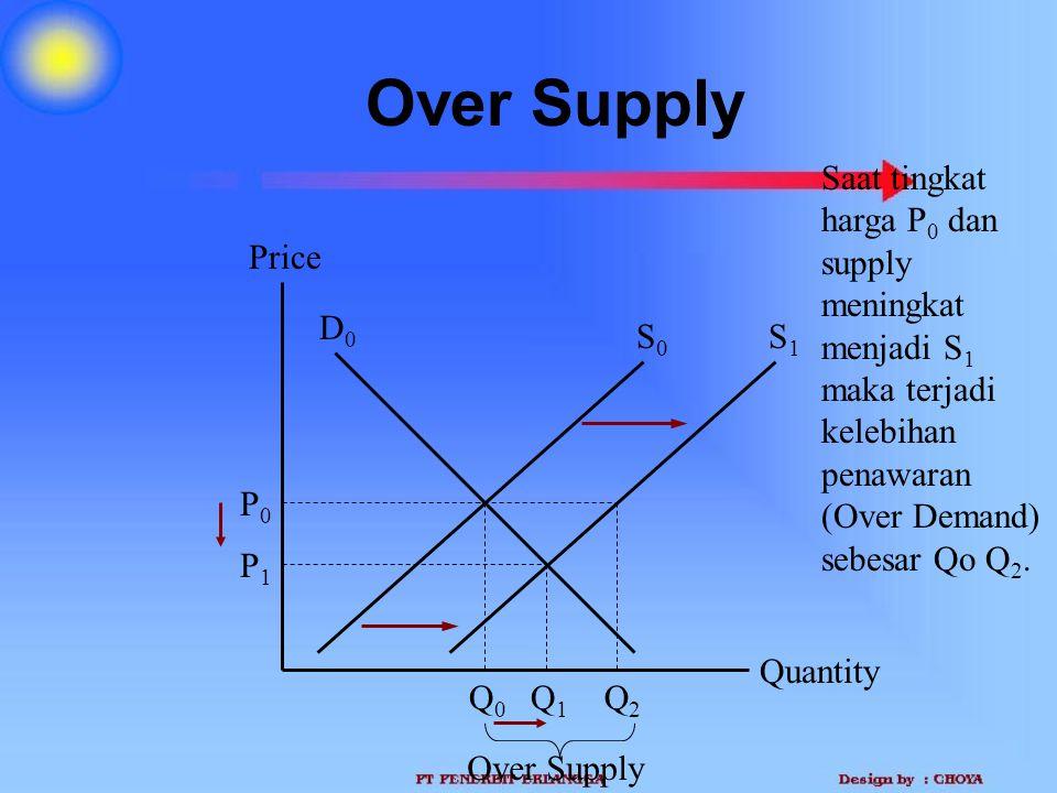 Over Supply Quantity Price P0P0 Q0Q0 D0D0 S0S0 Q1Q1 P1P1 Saat tingkat harga P 0 dan supply meningkat menjadi S 1 maka terjadi kelebihan penawaran (Ove