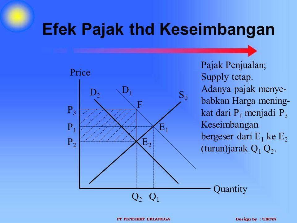 Efek Pajak thd Keseimbangan Quantity Price P2P2 Q2Q2 D2D2 S0S0 Q1Q1 P1P1 Pajak Penjualan; Supply tetap. Adanya pajak menye- babkan Harga mening- kat d