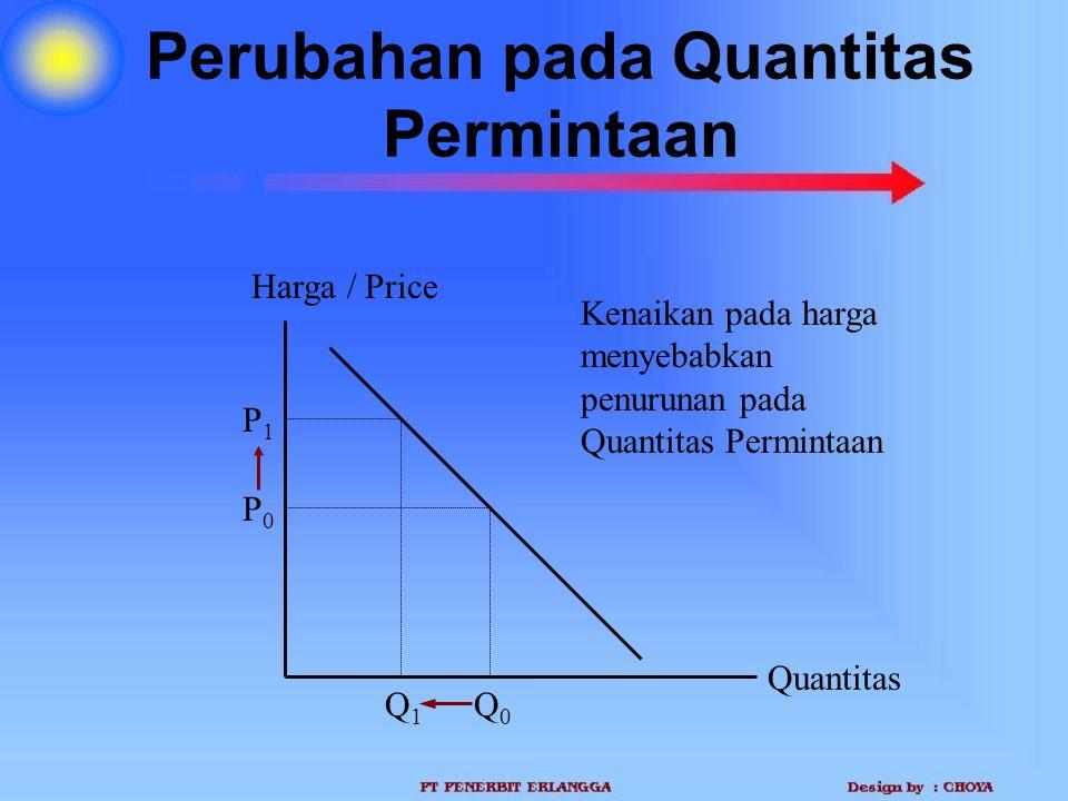 Perubahan pada Quantitas Permintaan Quantitas Harga / Price P0P0 Q0Q0 P1P1 Q1Q1 Kenaikan pada harga menyebabkan penurunan pada Quantitas Permintaan