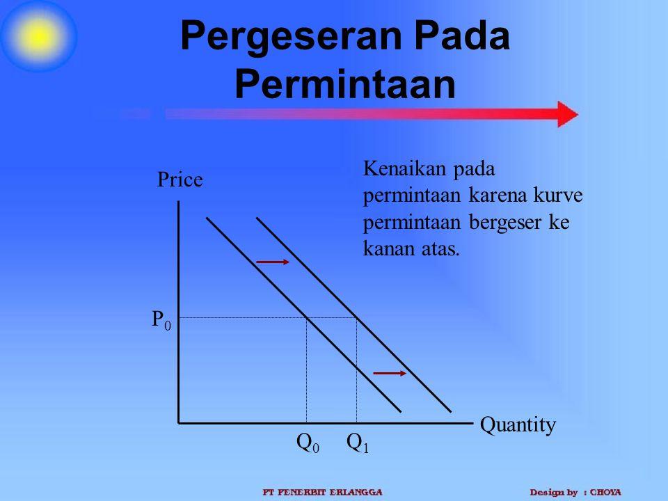 Pergeseran Pada Permintaan Quantity Price P0P0 Q0Q0 Q1Q1 Kenaikan pada permintaan karena kurve permintaan bergeser ke kanan atas.