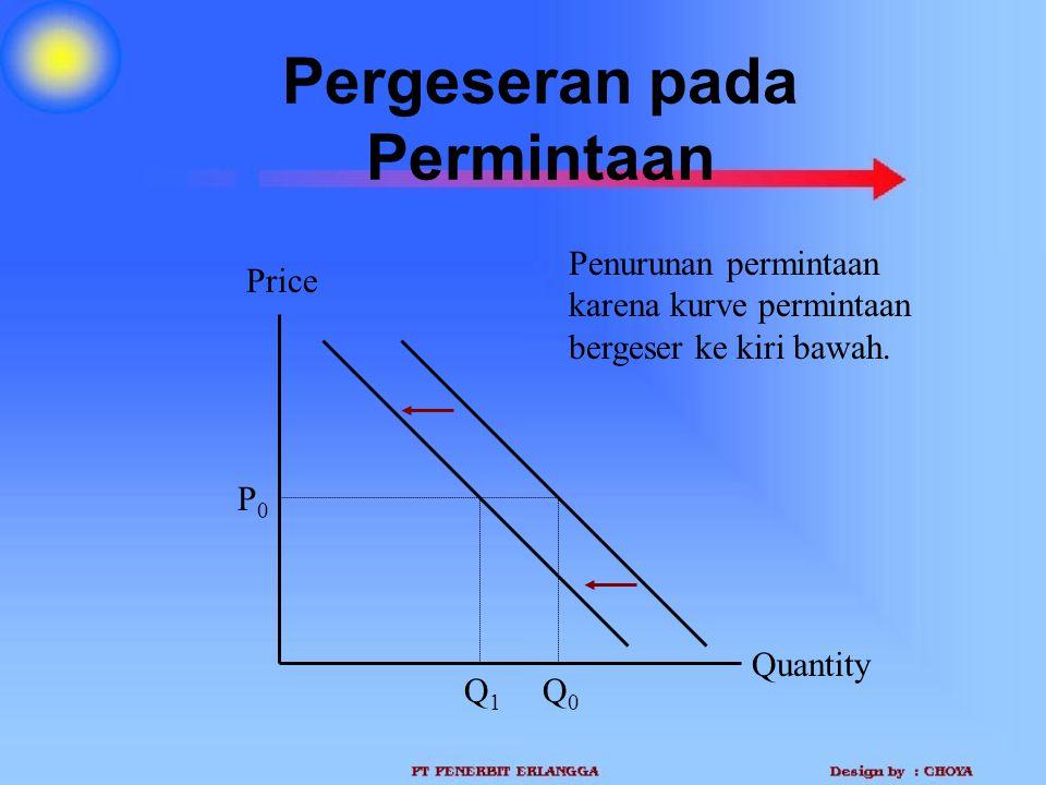 Pergeseran pada Permintaan Quantity Price P0P0 Q1Q1 Q0Q0 Penurunan permintaan karena kurve permintaan bergeser ke kiri bawah.