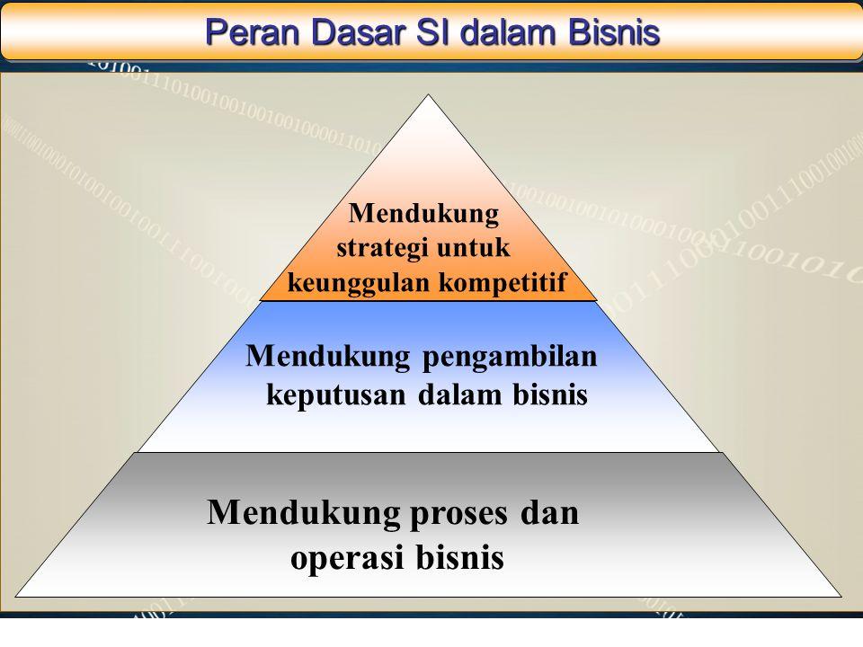 Peran Dasar SI dalam Bisnis Mendukung proses dan operasi bisnis Mendukung pengambilan keputusan dalam bisnis Mendukung strategi untuk keunggulan kompe