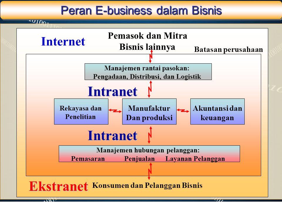 Peran E-business dalam Bisnis Pemasok dan Mitra Bisnis lainnya Internet Batasan perusahaan Konsumen dan Pelanggan Bisnis Ekstranet Manajemen rantai pa