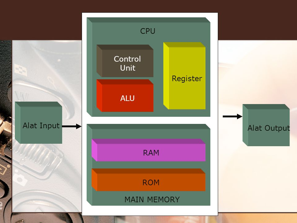 Alat Input Alat Output Control Unit ALU Register RAM ROM MAIN MEMORY CPU