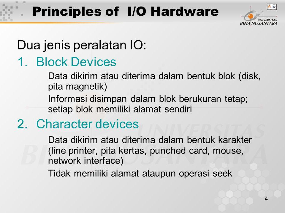 3 Outline Materi Prinsip perangkat keras I/O Device controller Memory Map I/O Direct Access Memory (DMA) Interrupt Revisited Prinsip perangkat lunak I/O