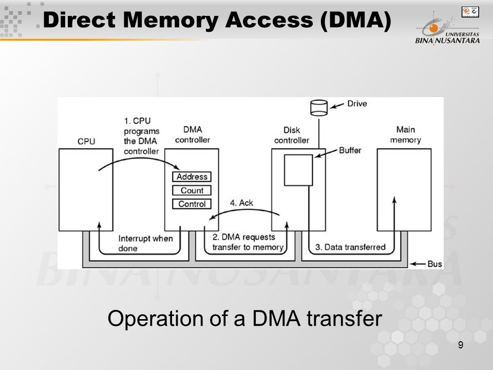 9 Direct Memory Access (DMA) Operation of a DMA transfer