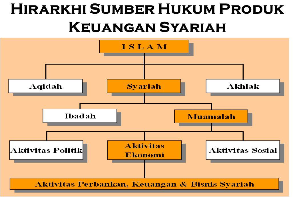 Hirarkhi Sumber Hukum Produk Keuangan Syariah