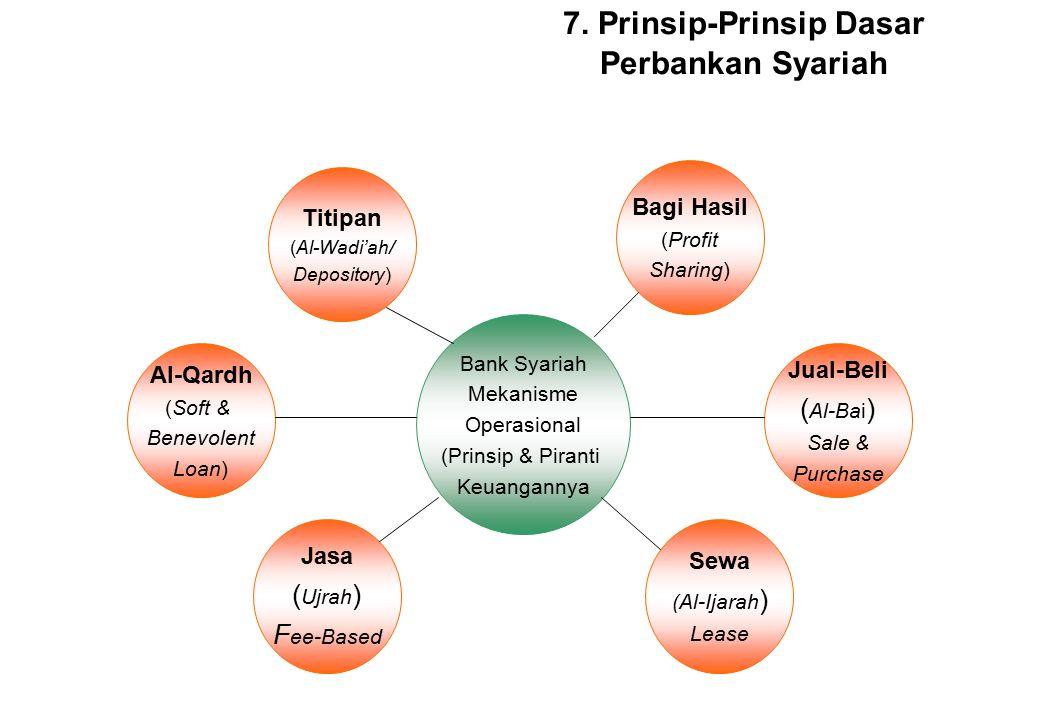 Materi Pelatihan Perbankan Syariah Dasar Page 3 Prinsip-Prinsip Dasar Muamalah Islam Halal (QS 2:168, QS 5:88, QS 16:114) Toyyib (QS 2:168, QS 5:88, Q