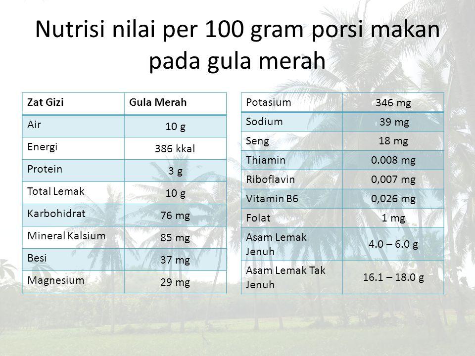 Nutrisi nilai per 100 gram porsi makan pada gula merah Zat GiziGula Merah Air 10 g Energi 386 kkal Protein 3 g Total Lemak 10 g Karbohidrat 76 mg Mine