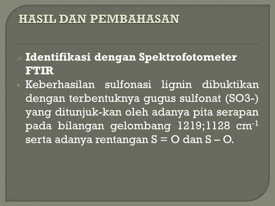  Identifikasi dengan Spektrofotometer FTIR  Keberhasilan sulfonasi lignin dibuktikan dengan terbentuknya gugus sulfonat (SO3-) yang ditunjuk-kan oleh adanya pita serapan pada bilangan gelombang 1219;1128 cm -1 serta adanya rentangan S = O dan S – O.