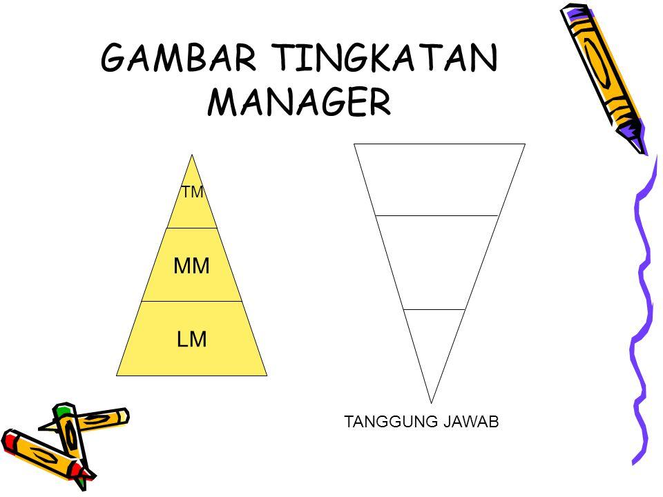 GAMBAR TINGKATAN MANAGER TM MM LM TANGGUNG JAWAB
