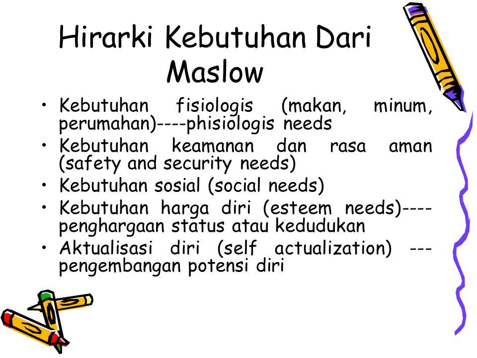 Hirarki Kebutuhan Dari Maslow Kebutuhan fisiologis (makan, minum, perumahan)----phisiologis needs Kebutuhan keamanan dan rasa aman (safety and securit