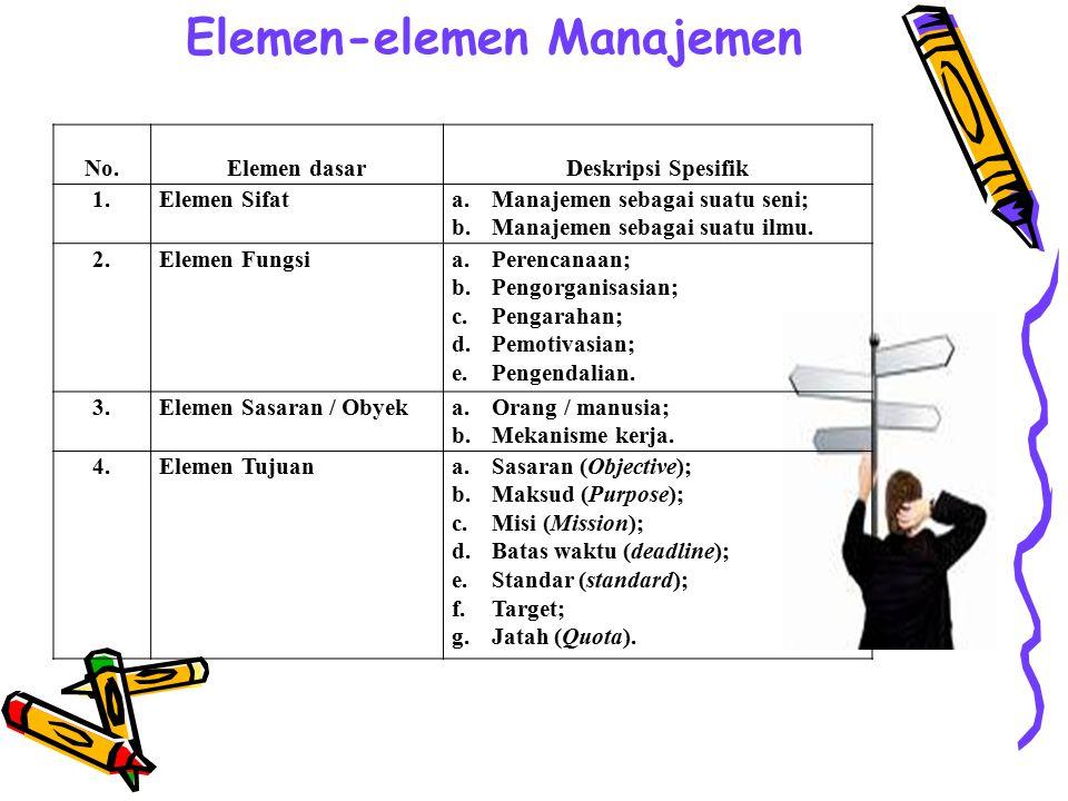 Tujuan utama : G.R. Terry mengklasifikasi tujuan menurut tingkatan yang ada dalam suatu organisasi sebagai berikut : Tujuan Pokok Tujuan Bagian Tujuan
