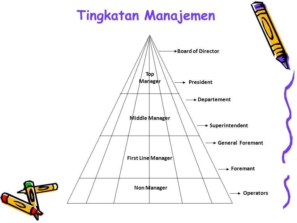 Unsur-unsur Manajemen Dari pengertian manajemen di atas telah dikemukan bahwa manajemen adalah suatu proses untuk memanfaatkan sumber daya manusia dan