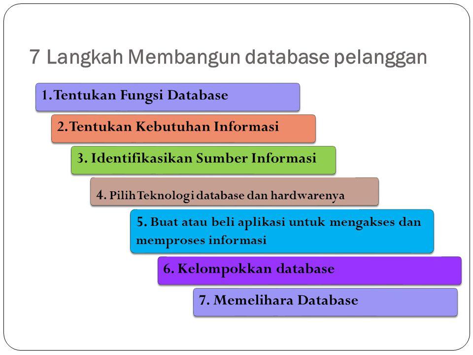 7 Langkah Membangun database pelanggan 2. Tentukan Kebutuhan Informasi 1. Tentukan Fungsi Database 3. Identifikasikan Sumber Informasi 4. Pilih Teknol