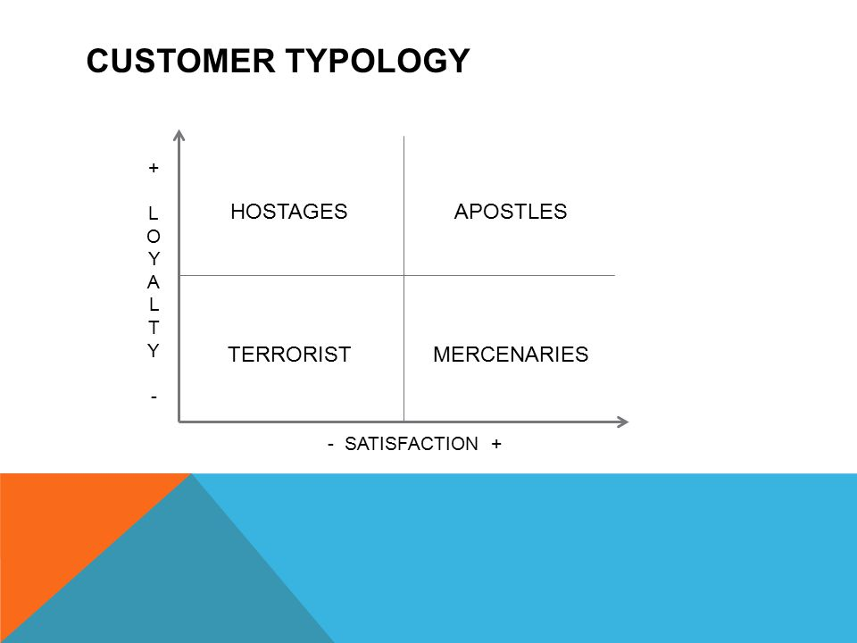CUSTOMER TYPOLOGY - SATISFACTION + + LOYALTY-+ LOYALTY- HOSTAGES TERRORISTMERCENARIES APOSTLES