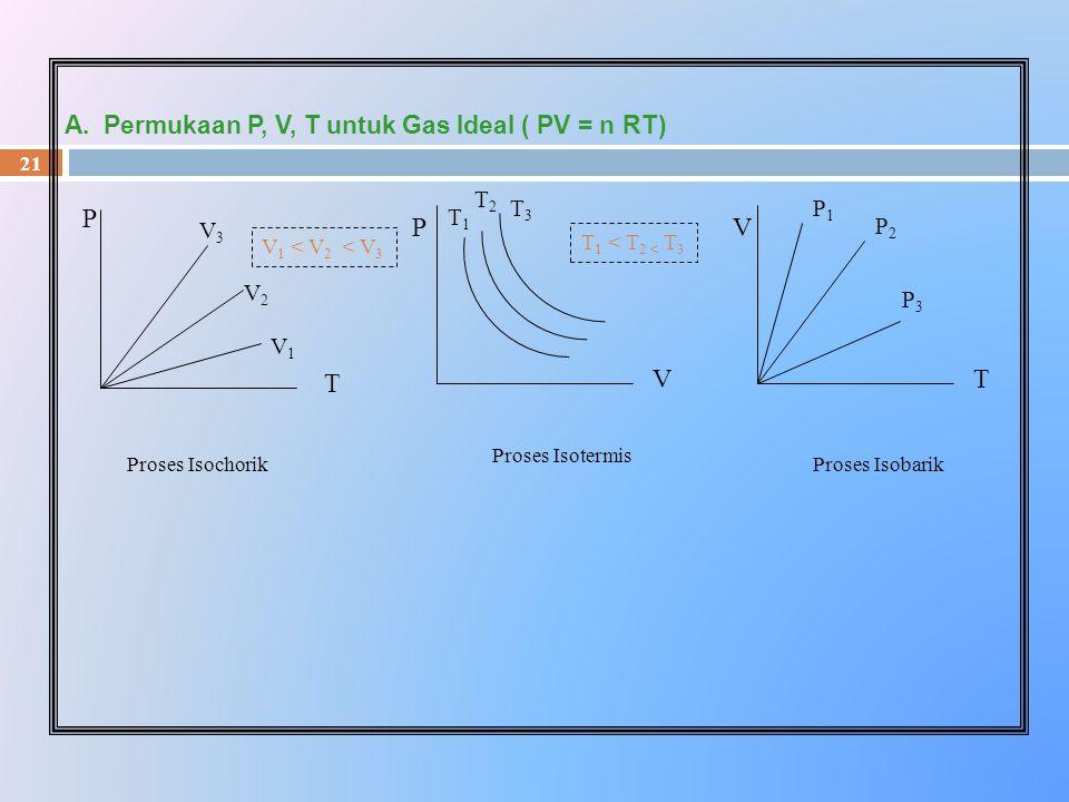 21 A. Permukaan P, V, T untuk Gas Ideal ( PV = n RT) T V P3P3 P2P2 P1P1 P T V3V3 V2V2 V1V1 V 1 < V 2 < V 3 V P T2T2 T3T3 T1T1 T 1 < T 2 < T 3 Proses I