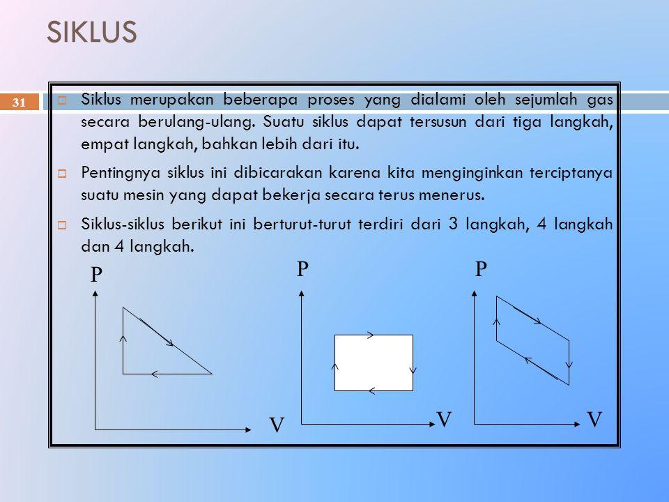 SIKLUS 31  Siklus merupakan beberapa proses yang dialami oleh sejumlah gas secara berulang-ulang. Suatu siklus dapat tersusun dari tiga langkah, empa