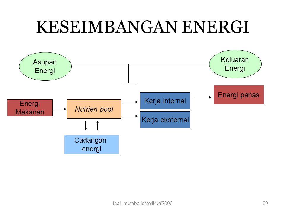 KESEIMBANGAN ENERGI faal_metabolisme/ikun/200639 Energi Makanan Nutrien pool Cadangan energi Kerja internal Kerja eksternal Energi panas Asupan Energi Keluaran Energi