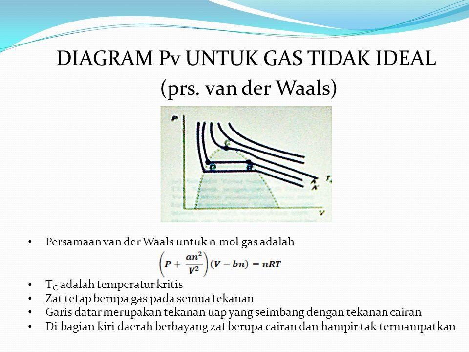 DIAGRAM Pv UNTUK GAS TIDAK IDEAL (prs. van der Waals) Persamaan van der Waals untuk n mol gas adalah T C adalah temperatur kritis Zat tetap berupa gas