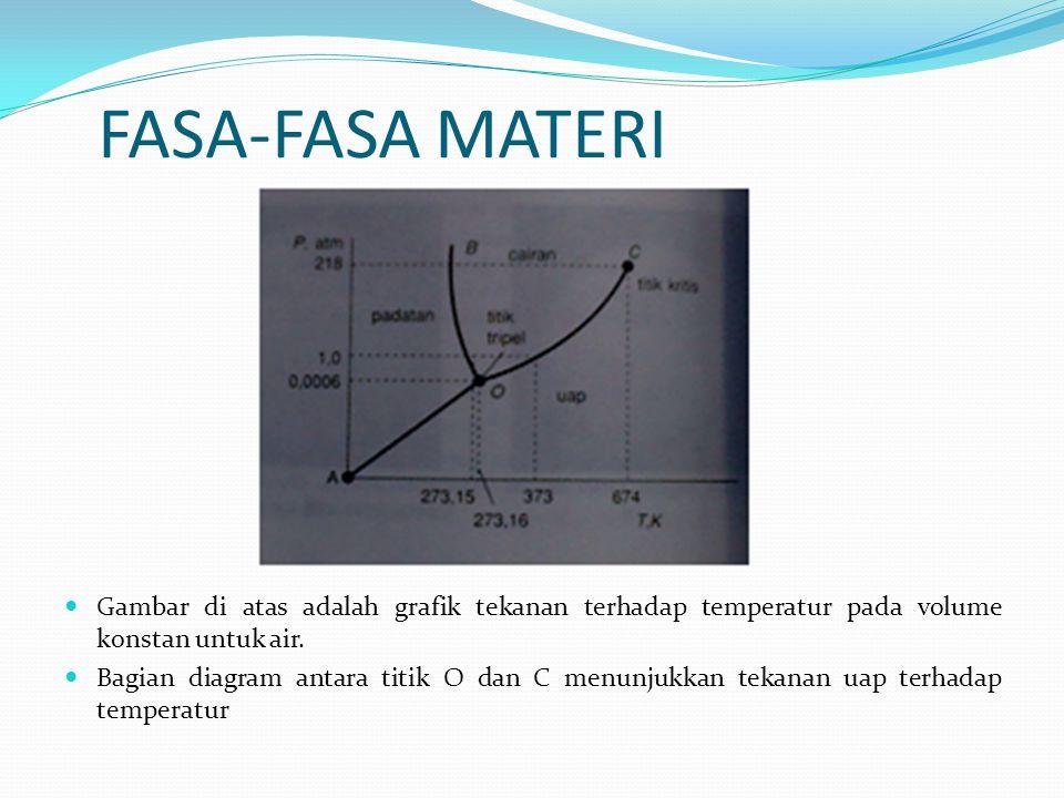 FASA-FASA MATERI Gambar di atas adalah grafik tekanan terhadap temperatur pada volume konstan untuk air. Bagian diagram antara titik O dan C menunjukk