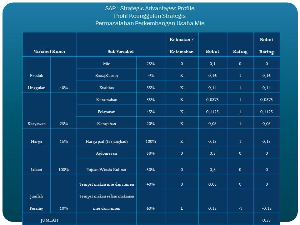 SAP : Strategic Advantages Profile Profil Keunggulan Strategis Permasalahan Perkembangan Usaha Mie Variabel KunciSub Variabel Kekuatan / KelemahanBobo