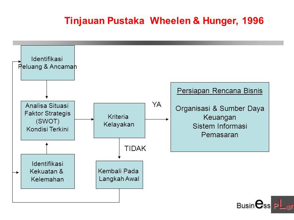 Busin e ss P L @ n Identifikasi Peluang & Ancaman Analisa Situasi Faktor Strategis (SWOT) Kondisi Terkini Identifikasi Kekuatan & Kelemahan Kriteria Kelayakan Persiapan Rencana Bisnis Organisasi & Sumber Daya Keuangan Sistem Informasi Pemasaran YA TIDAK Kembali Pada Langkah Awal Wheelen & Hunger, 1996Tinjauan Pustaka