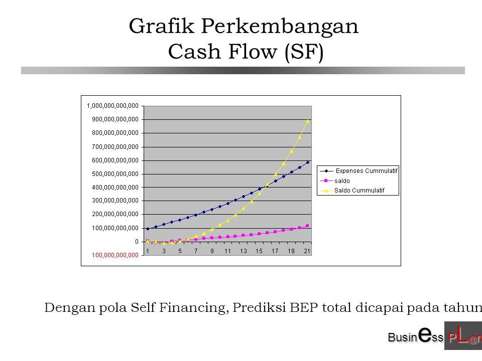 Busin e ss P L @ n Grafik Perkembangan Cash Flow (SF) Dengan pola Self Financing, Prediksi BEP total dicapai pada tahun ke-15