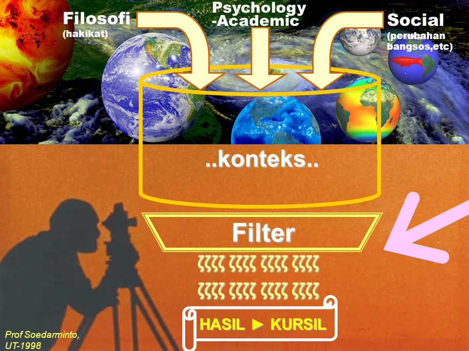 ..konteks.. Filosofi (hakikat) Psychology -Academic Social (perubahan bangsos,etc) Filter ζζζζ ζζζζ ζζζζ ζζζζ HASIL ► KURSIL Prof Soedarminto, UT-1998