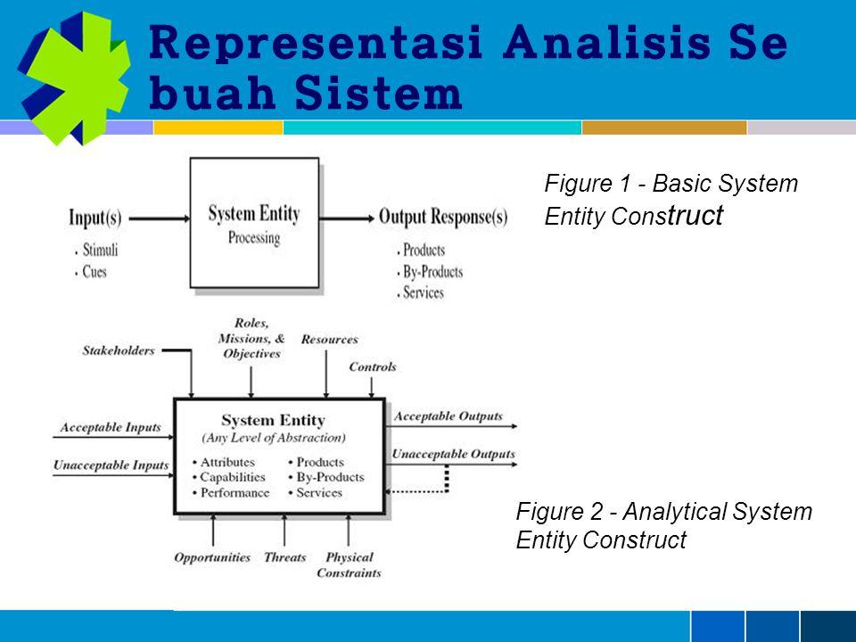 Representasi Analisis Se buah Sistem Figure 1 - Basic System Entity Cons truct Figure 2 - Analytical System Entity Construct
