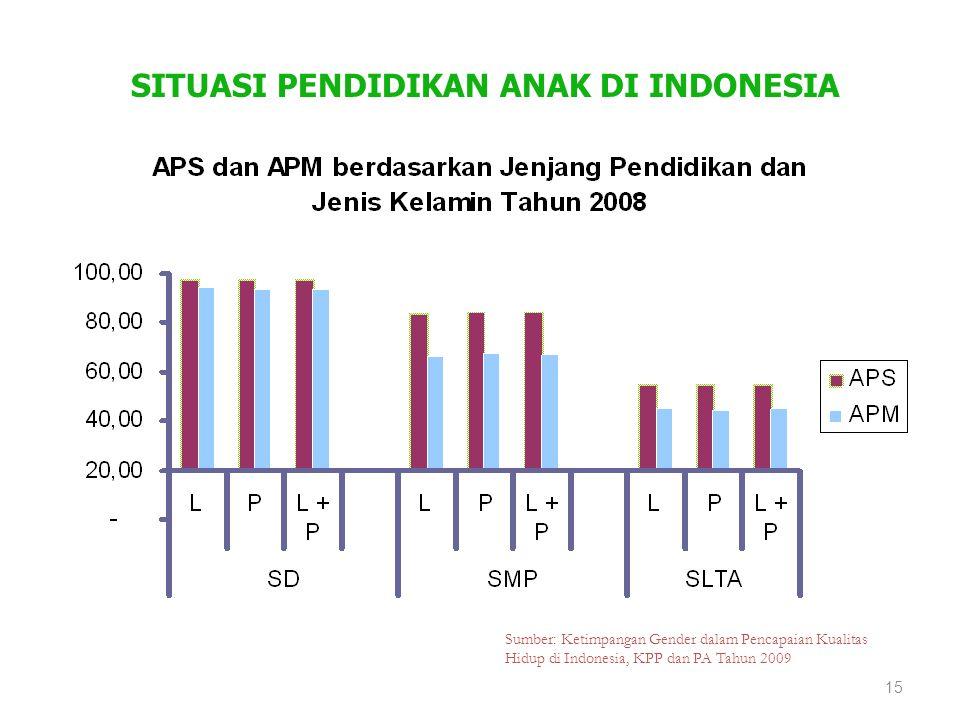 SITUASI PENDIDIKAN ANAK DI INDONESIA Sumber: Ketimpangan Gender dalam Pencapaian Kualitas Hidup di Indonesia, KPP dan PA Tahun 2009 15