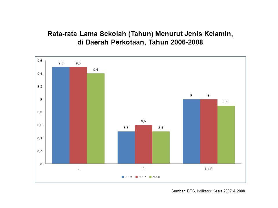 Rata-rata Lama Sekolah (Tahun) Menurut Jenis Kelamin, di Daerah Perkotaan, Tahun 2006-2008 Sumber: BPS, Indikator Kesra 2007 & 2008
