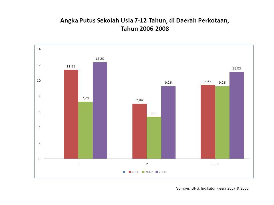 Angka Putus Sekolah Usia 7-12 Tahun, di Daerah Perkotaan, Tahun 2006-2008 Sumber: BPS, Indikator Kesra 2007 & 2008