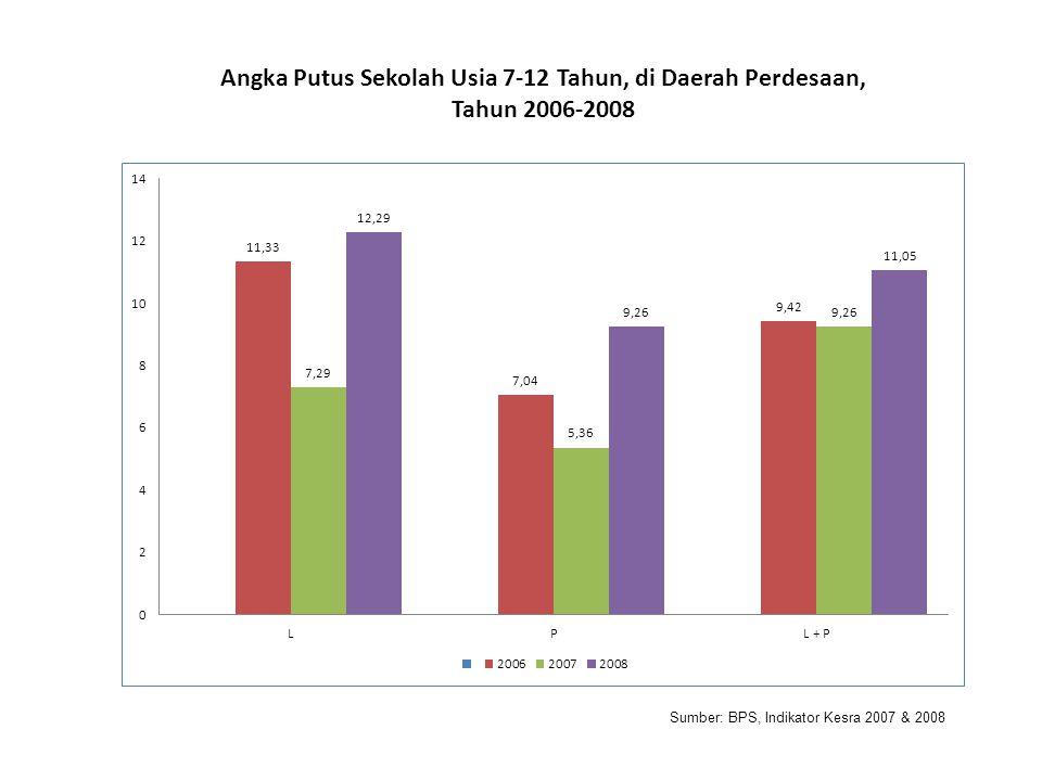 Angka Putus Sekolah Usia 7-12 Tahun, di Daerah Perdesaan, Tahun 2006-2008