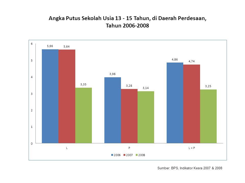 Sumber: BPS, Indikator Kesra 2007 & 2008 Angka Putus Sekolah Usia 13 - 15 Tahun, di Daerah Perdesaan, Tahun 2006-2008