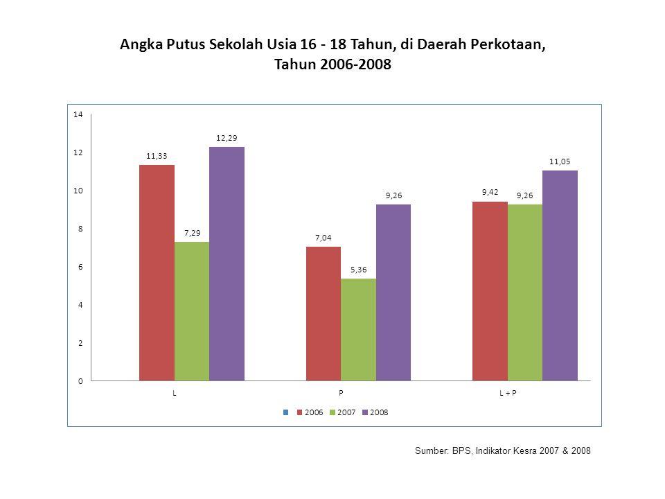 Sumber: BPS, Indikator Kesra 2007 & 2008 Angka Putus Sekolah Usia 16 - 18 Tahun, di Daerah Perkotaan, Tahun 2006-2008