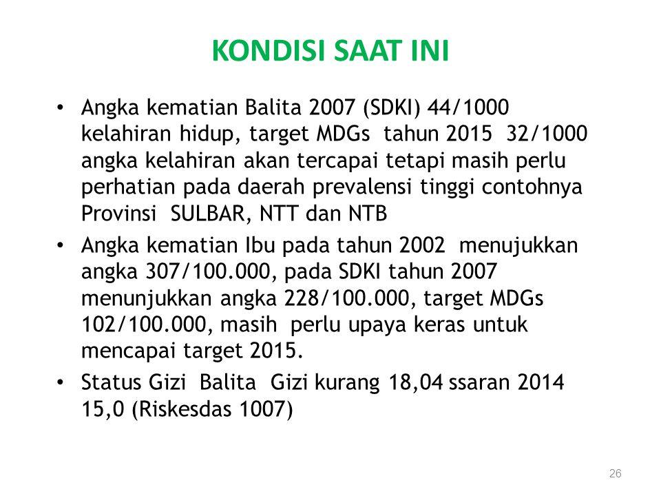 KONDISI SAAT INI Angka kematian Balita 2007 (SDKI) 44/1000 kelahiran hidup, target MDGs tahun 2015 32/1000 angka kelahiran akan tercapai tetapi masih