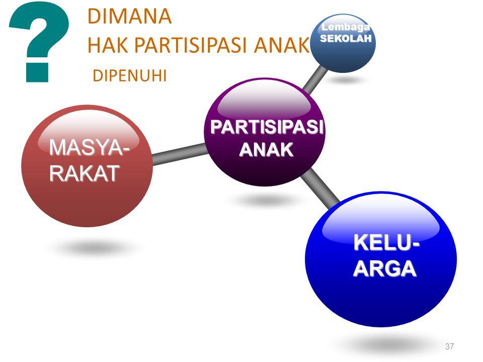 PARTISIPASIANAK LembagaSEKOLAH MASYA-RAKAT KELU-ARGA DIMANA HAK PARTISIPASI ANAK DIPENUHI ? 37