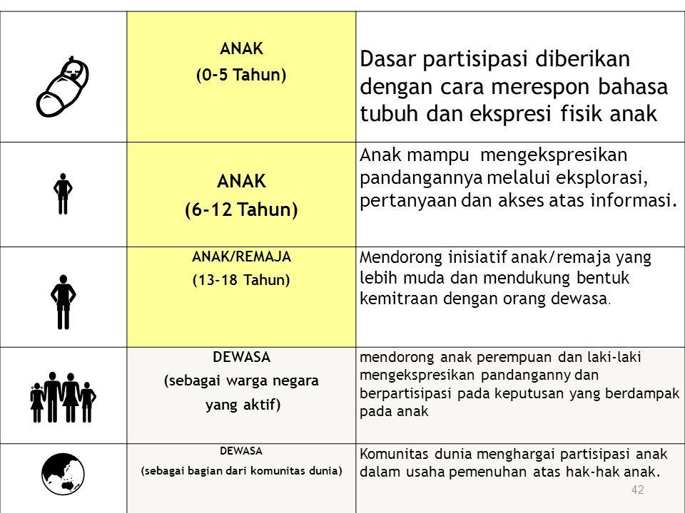  ANAK (0-5 Tahun) Dasar partisipasi diberikan dengan cara merespon bahasa tubuh dan ekspresi fisik anak  ANAK (6-12 Tahun) Anak mampu mengekspresika