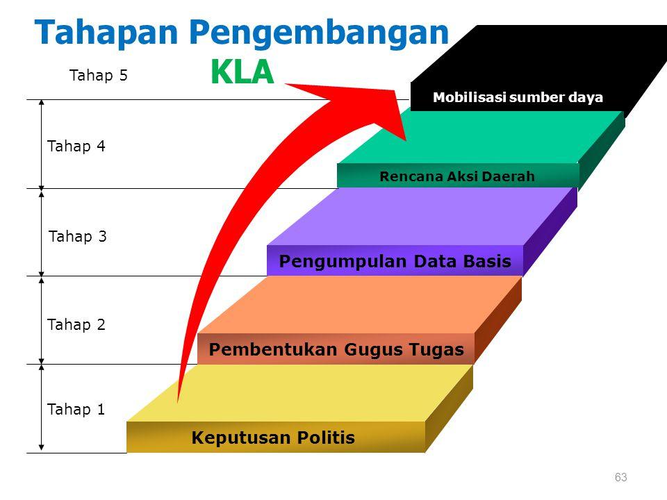 Tahapan Pengembangan KLA Rencana Aksi Daerah Pengumpulan Data Basis Pembentukan Gugus Tugas Keputusan Politis Tahap 4 Tahap 3 Tahap 2 Tahap 1 Mobilisa