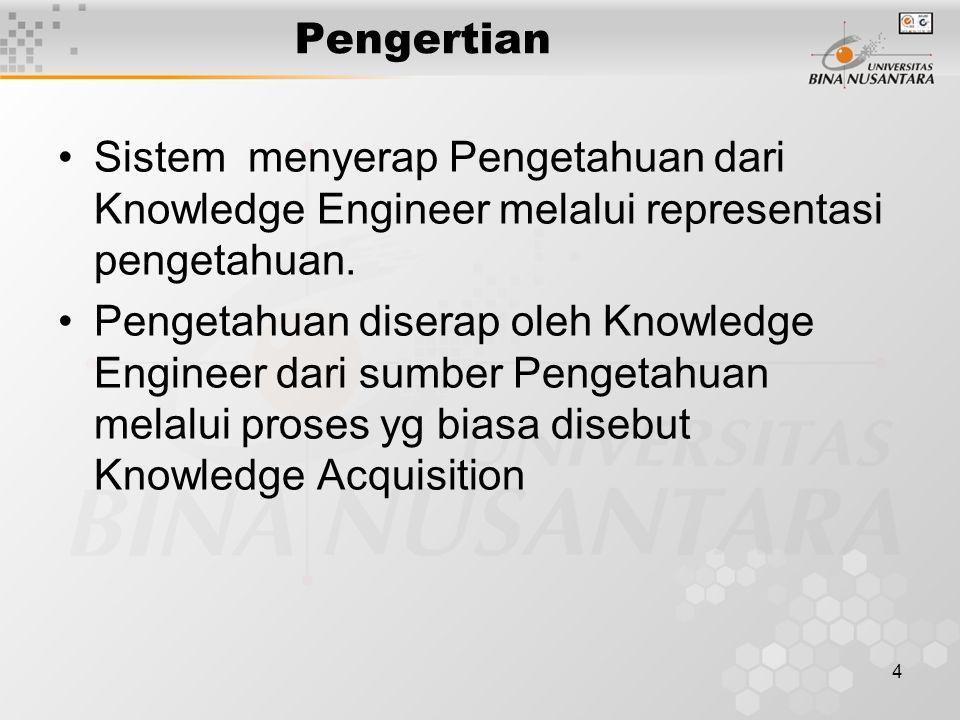 4 Pengertian Sistem menyerap Pengetahuan dari Knowledge Engineer melalui representasi pengetahuan. Pengetahuan diserap oleh Knowledge Engineer dari su