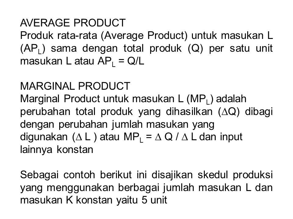 AVERAGE PRODUCT Produk rata-rata (Average Product) untuk masukan L (AP L ) sama dengan total produk (Q) per satu unit masukan L atau AP L = Q/L MARGIN