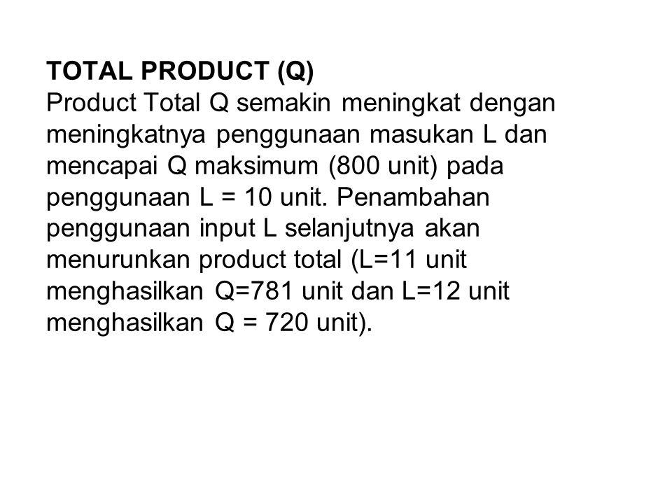 TOTAL PRODUCT (Q) Product Total Q semakin meningkat dengan meningkatnya penggunaan masukan L dan mencapai Q maksimum (800 unit) pada penggunaan L = 10