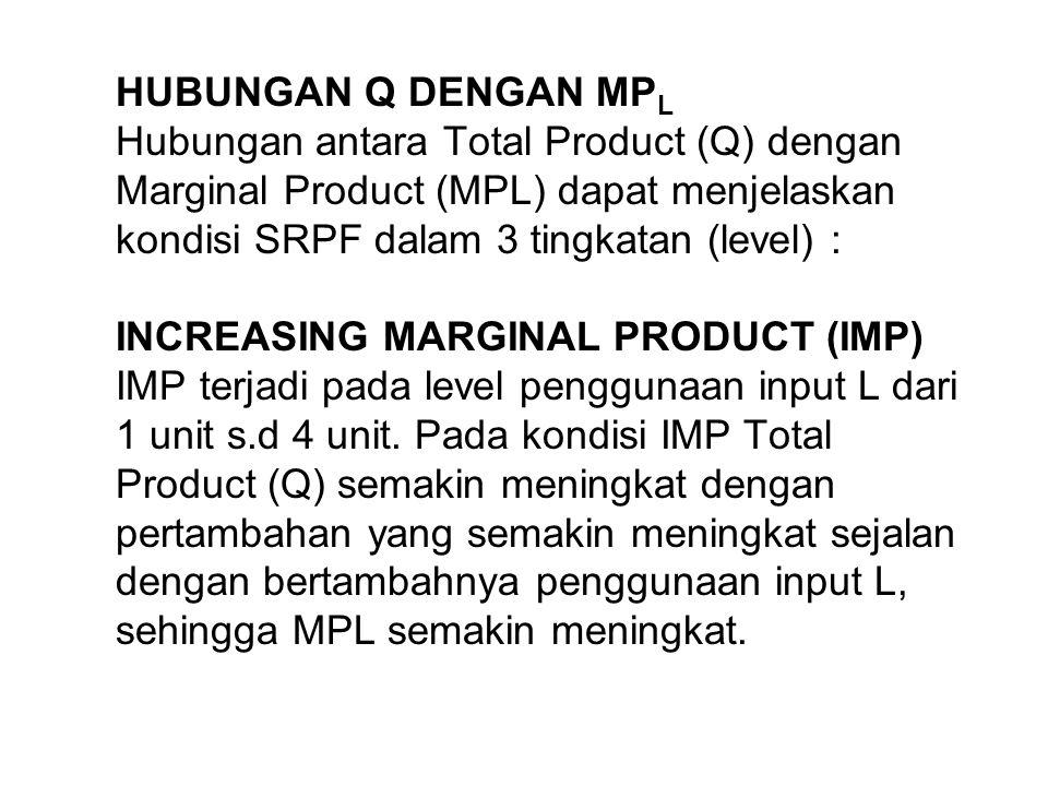 HUBUNGAN Q DENGAN MP L Hubungan antara Total Product (Q) dengan Marginal Product (MPL) dapat menjelaskan kondisi SRPF dalam 3 tingkatan (level) : INCR