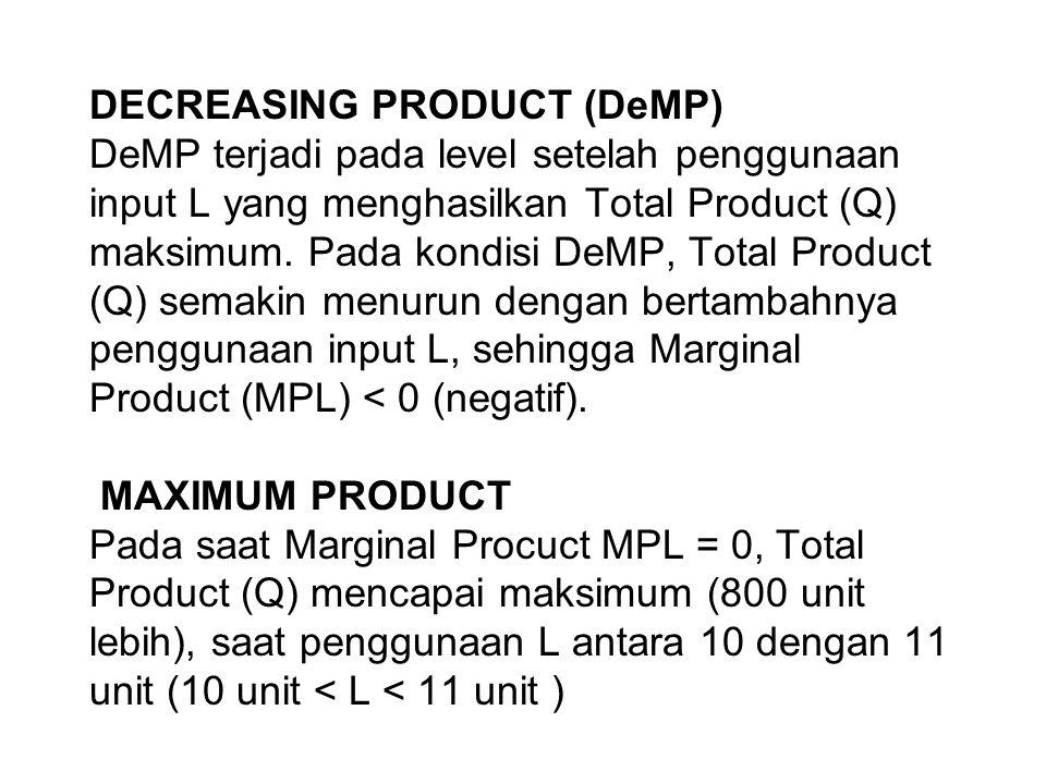 DECREASING PRODUCT (DeMP) DeMP terjadi pada level setelah penggunaan input L yang menghasilkan Total Product (Q) maksimum. Pada kondisi DeMP, Total Pr