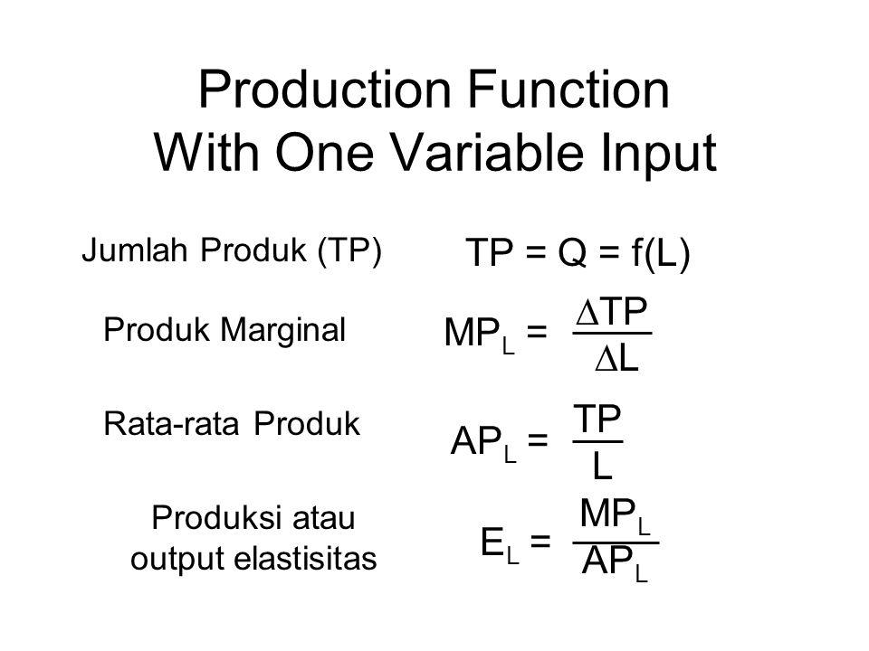 Production Function With One Variable Input Jumlah Produk (TP) Produk Marginal Rata-rata Produk Produksi atau output elastisitas TP = Q = f(L) MP L =