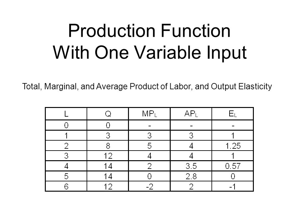 Production Function With One Variable Input Total, Marginal, and Average Product of Labor, and Output Elasticity