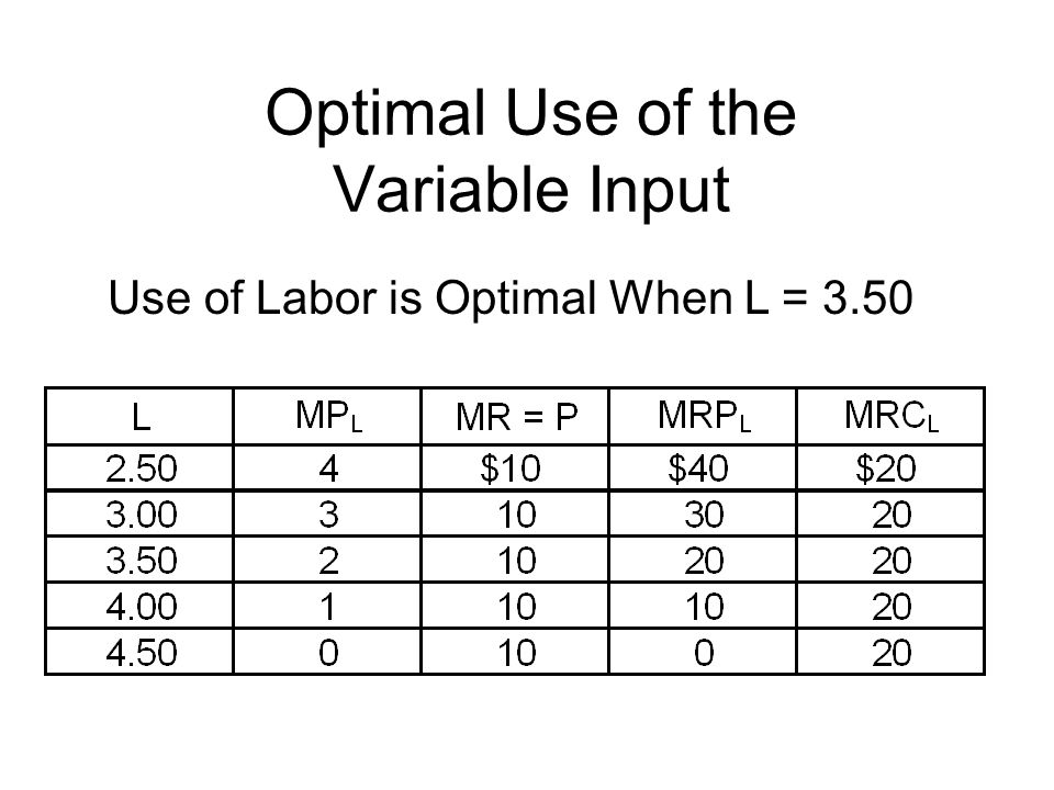 Optimal Use of the Variable Input Use of Labor is Optimal When L = 3.50